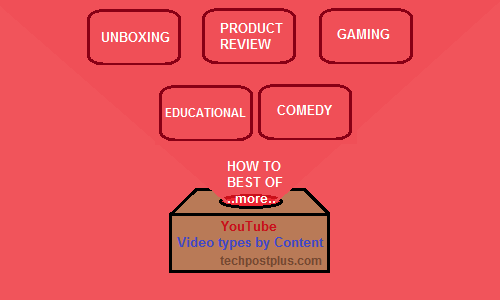 Most popular types of YouTube videos